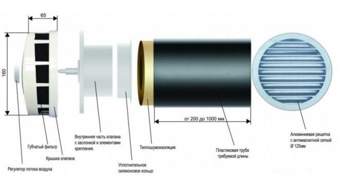 О принципе работы приточно-вытяжной системы вентиляции