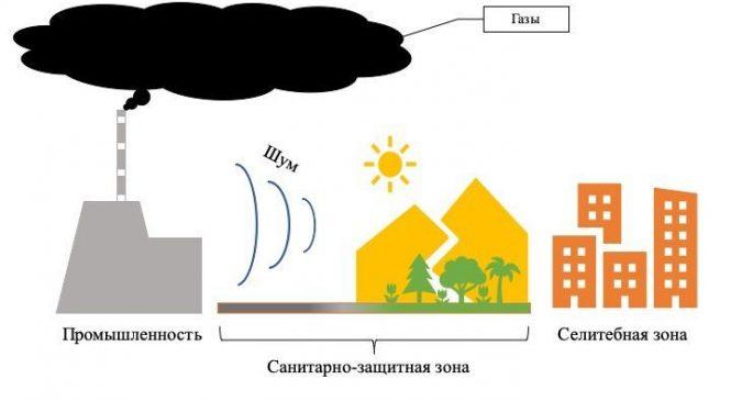 Проект санитарной защитной зоны
